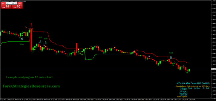 Example scalping on 15 min chart