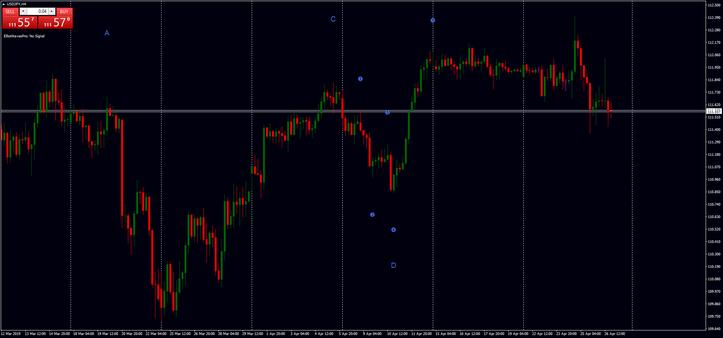 EW Pro indicator mq4