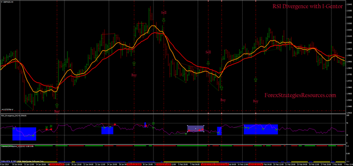 RSI Divergence with I-Gentor forex Strategy