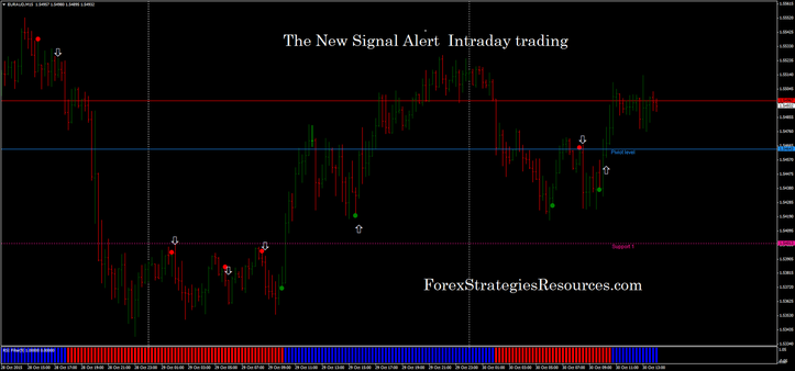 The New Signal Alert  intraday trading