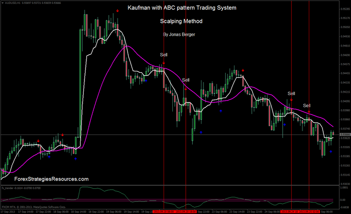 Kaufman with ABC Pattern Trading System