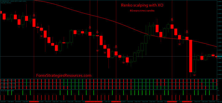 Renko scalping with XO
