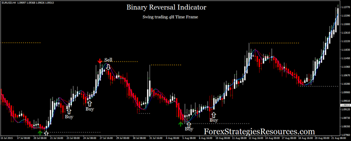 Binary Reversal Indicator: Swing Trading