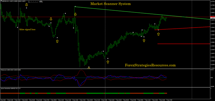 170# Market Scanner System - Forex Strategies - Forex Resources - Forex Trading-free forex ...