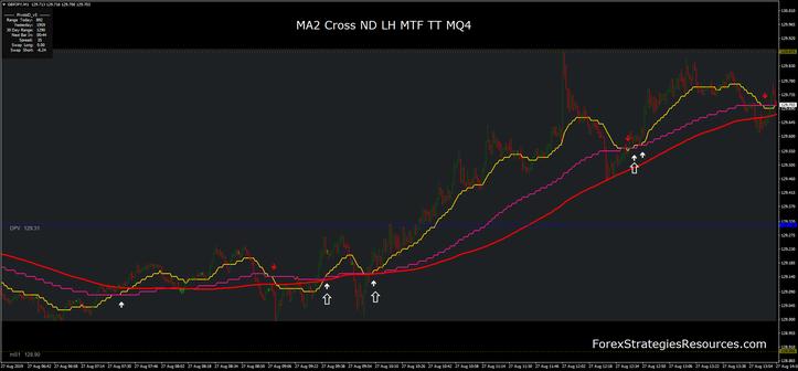MA2 Cross ND LH MTF TT MQ4