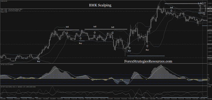 BMK Scalping