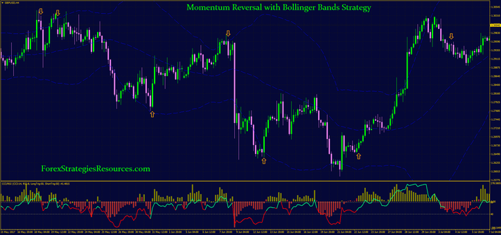 Momentum Reversal with Bollinger Bands Strategy