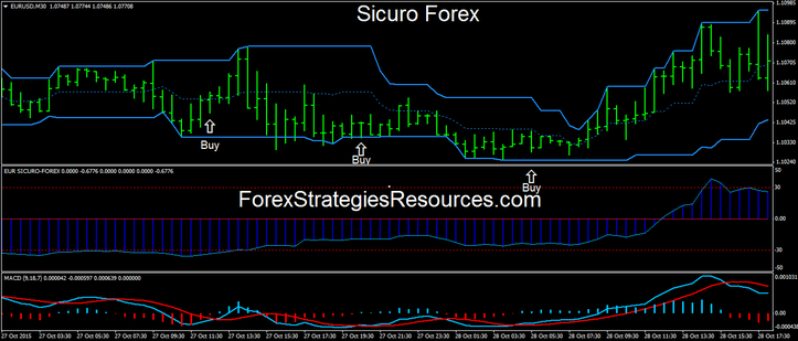 Sicuro Forex trading system