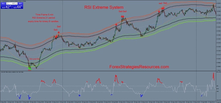 RSI Extreme System in action 5 min time frame