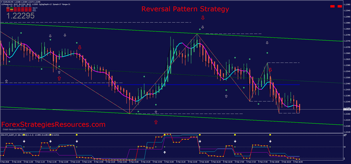 Reversal Pattern Strategy