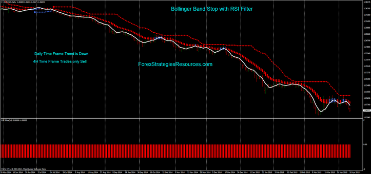 Bollinger Band Stop with RSI Filter (example Sell (daily Time frame)