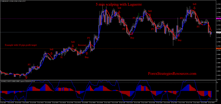 5 min scalping with Laguerre .