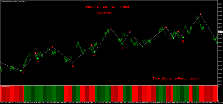 Protofilter with Real Trend and range bar