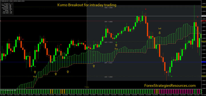 Kumo Breakout for intraday trading
