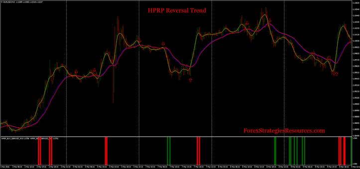 HPRP Reversal Trend.