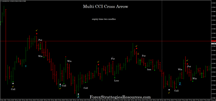 Multi CCI Cross Arrows Trading