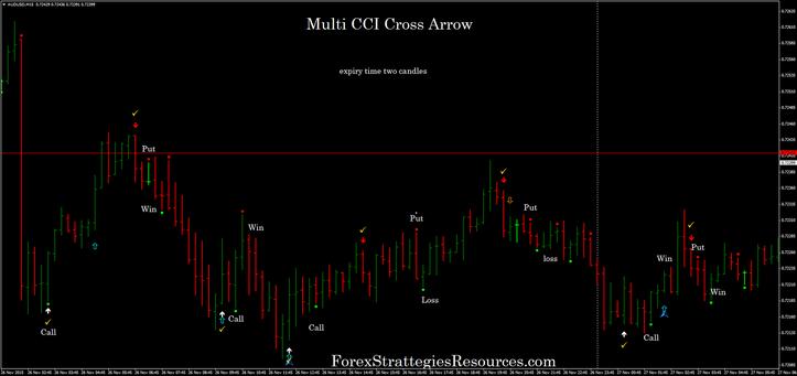 Multi CCI Cross Arrows Trading