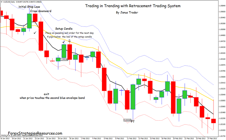 In the pictures below Trading in Trending with Retracement Trading System Daily in action.