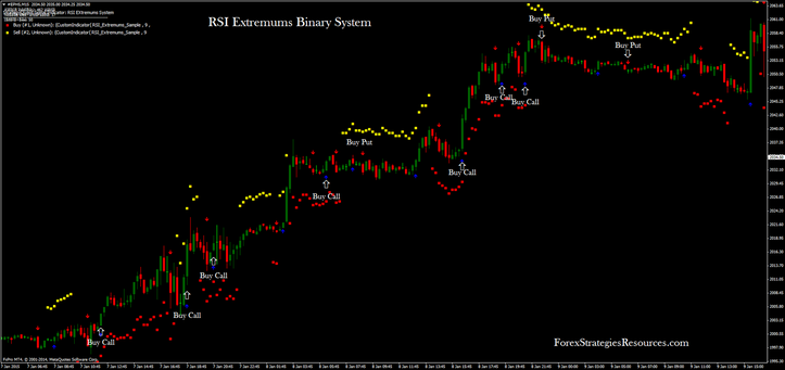 RSI Extremums Binary System