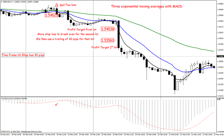 Three exponential moving averages with MACD