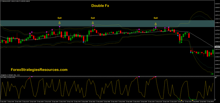 Double Fx-SR High Frequency Trading