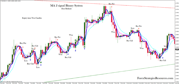 MA 2 signal Binary System, first method for trading