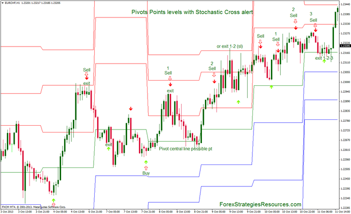 In the pictures below Pivots Points levels with Stochastic Cross alert
