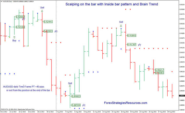 Trading the inside bar strategy in forex 60