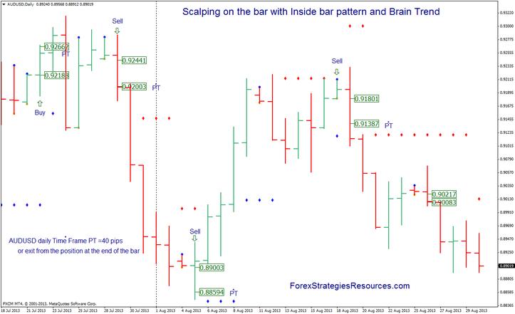 Brain trend forex indicator