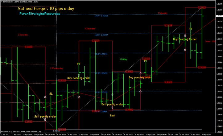 set and forget 10 pips a day