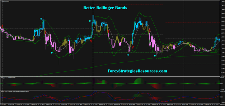 Better than bollinger bands