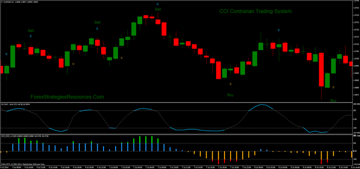 CCI Contrarian Trading system