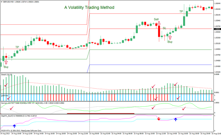 A Volatility Trading Method