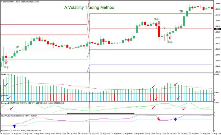 Volatility trading signals