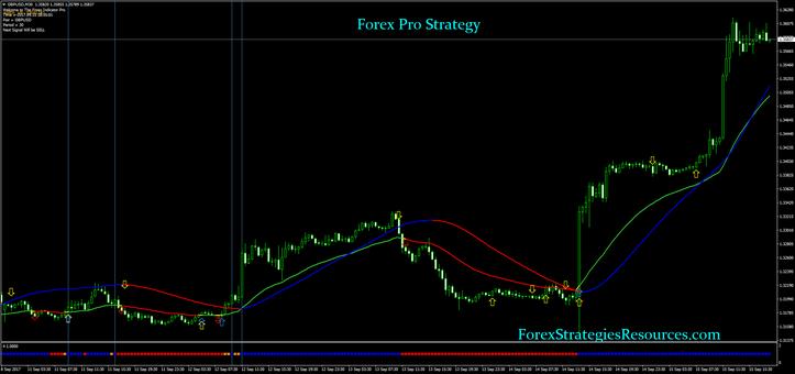 Forex Pro Strategy