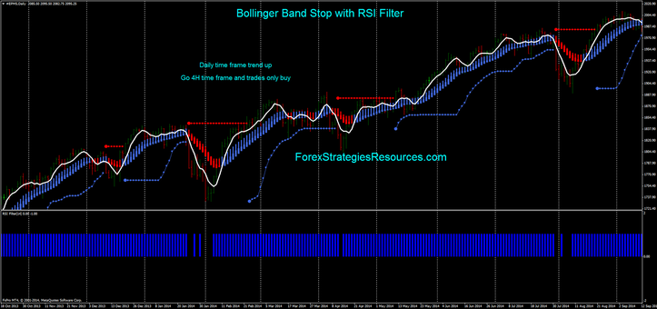 Bollinger Band Stop with RSI Filter ( Buy example daily time frame).