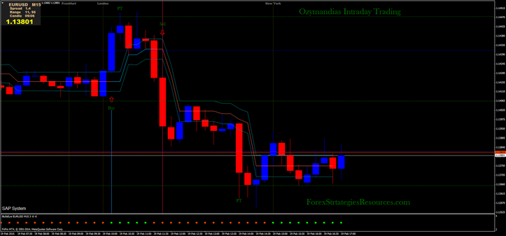 Forex intraday ea