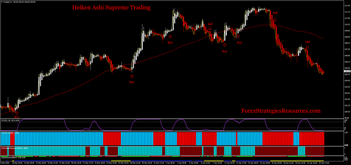 Forex heiken ashi smoothed strategy
