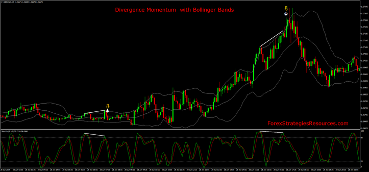 Divergence Momentum  with Bollinger Bands