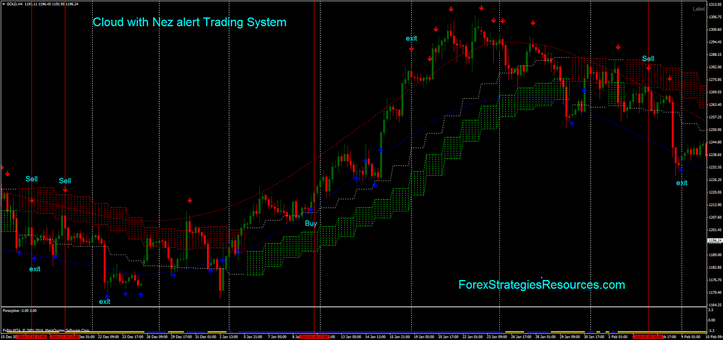 Cloud with Nez alert Trading System.