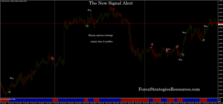 The New Signal Indicator alert