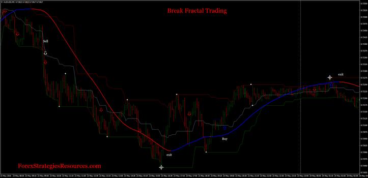 fractal breakout