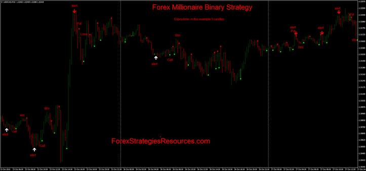Forex Millionaire Binary Strategy in action