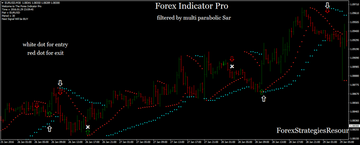 Forex Pro Indicator with two Parabolic SAR