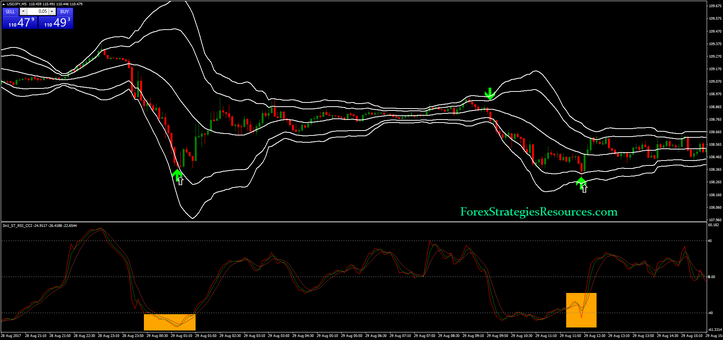 Ultimate Arrow with two Bollinger Bands