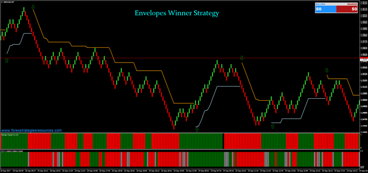 Envelopes Winner Strategy with Renko Chart
