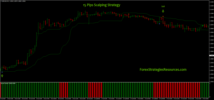 15 Pips Scalping Strategy with Geyser trend as filter