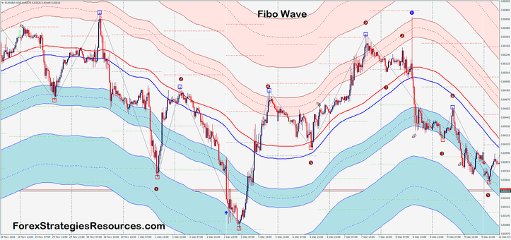 Fibo wave