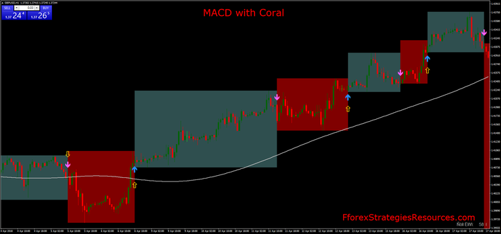 MACD with Coral