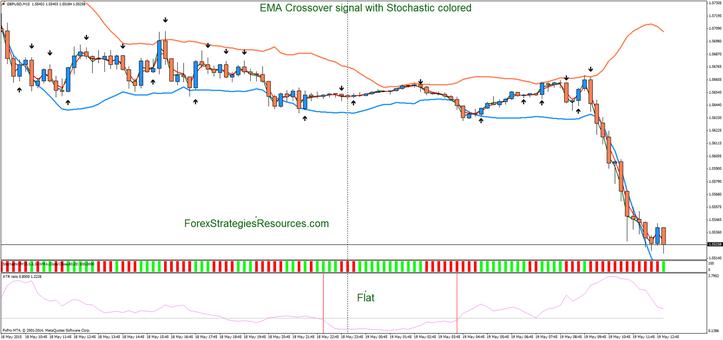 EMA Crossover signal with Stochastic colored update with ATR Ratio as filter